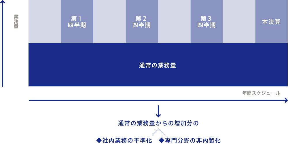 会計・税務サービス業務の平準化について