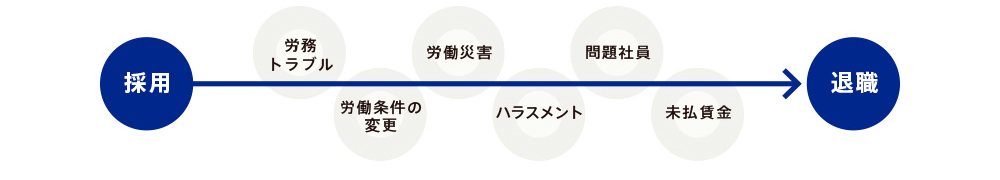 日本クレアスの労務顧問支援実績