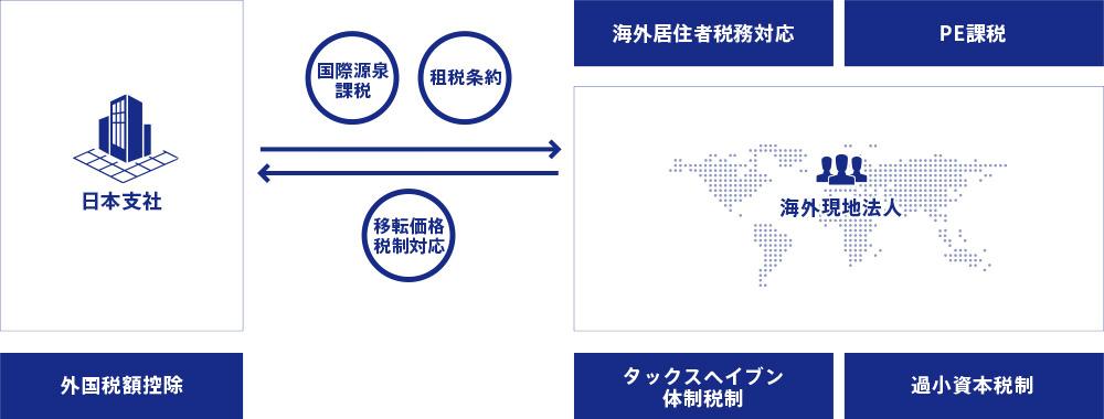 国際税務顧問・コンサルティングにおける支援領域