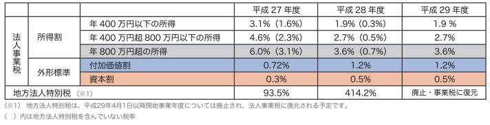資本金1億円超の法人事業税