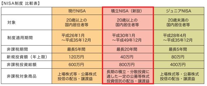 積立NISAの特徴