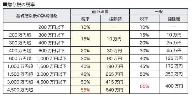 贈与税が改正(平成27年度税制改正)