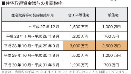 ■自住宅取得資金贈与の非課税枠が拡大(平成27年度税制改正)