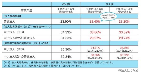 東京都に立地する企業の法人税率実効税率の推移