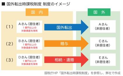 国外転出時課税制度のイメージ