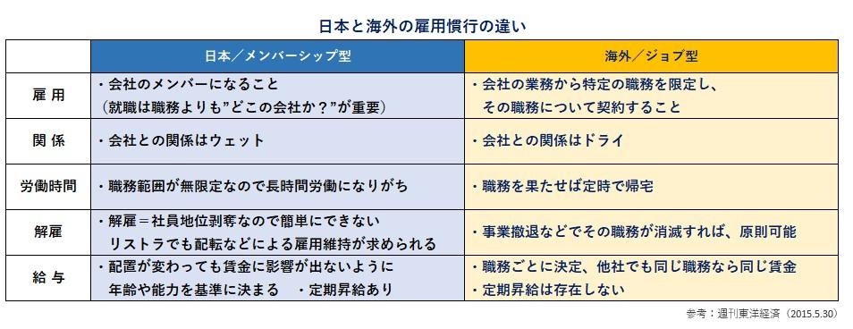 日本と海外の雇用慣行の違い